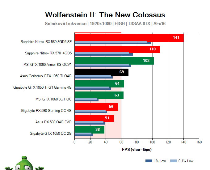 Asus Cerberus GTX 1050 Ti O4G; Wolfenstein II: The New Colossus; test