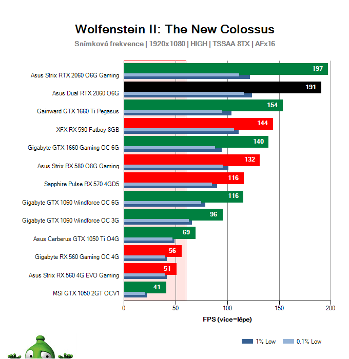 Asus Dual RTX 2060 O6G; Wolfenstein II: The New Colossus; test