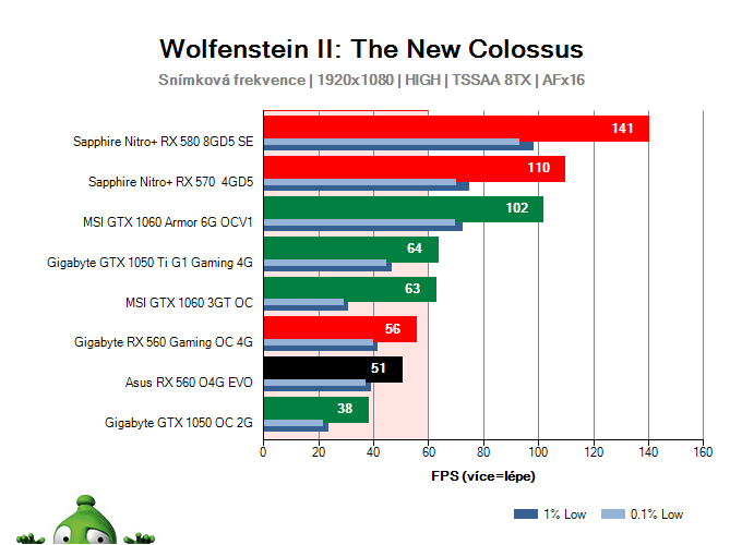 Asus RX 560 O4G EVO; Wolfenstein II: The New Colossus; test