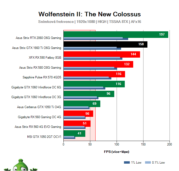 Asus Strix GTX 1660 Ti O6G Gaming; Wolfenstein II: The New Colossus; test