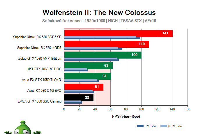 EVGA GTX 1050 SSC Gaming; Wolfenstein II: The New Colossus; test