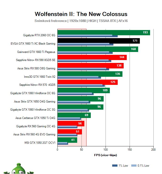 EVGA  GTX 1660 Ti XC Black Gaming; Wolfenstein II: The New Colossus; test