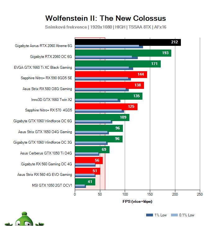 Gigabyte AORUS RTX 2060 XTREME 6G; Wolfenstein II: The New Colossus; test