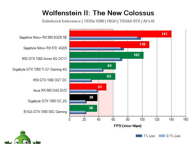 Gigabyte GTX 1050 OC 2G; Wolfenstein II: The New Colossus; test