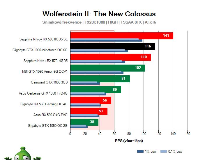 Gigabyte GTX 1060 Windforce OC 6G; Wolfenstein II: The New Colossus; test