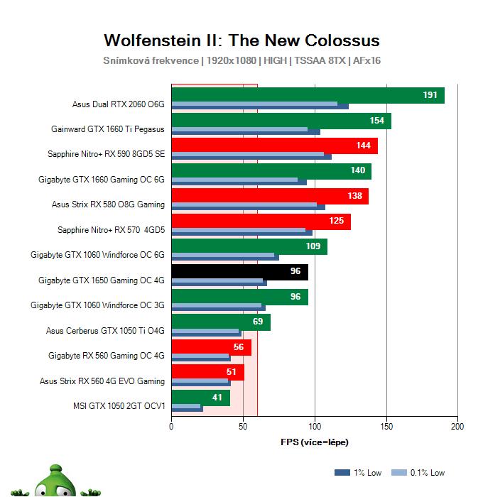 Gigabyte GTX 1650 Gaming OC 4G; Wolfenstein II: The New Colossus; test