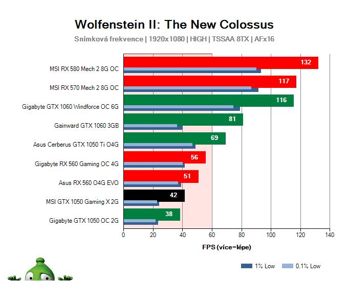 MSI GTX 1050 Gaming X 2G; Wolfenstein II: The New Colossus; test
