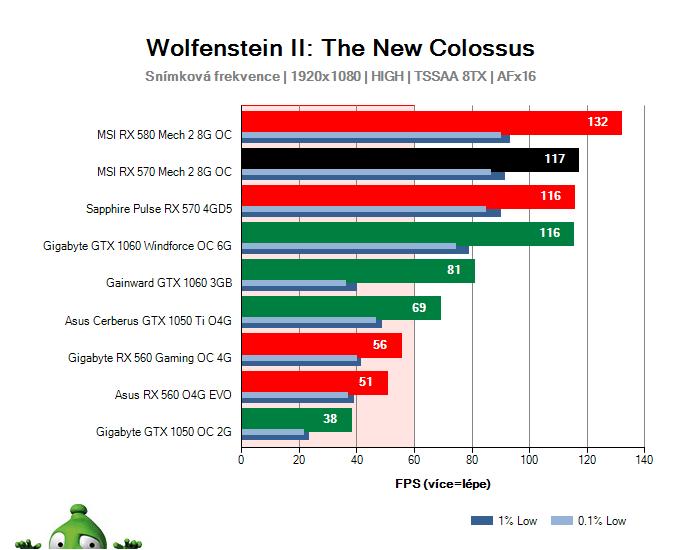 MSI RX 570 Mech 2 8G OC; Wolfenstein II: The New Colossus; test