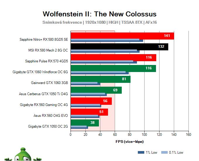 MSI RX 580 Mech 2 8G OC; Wolfenstein II: The New Colossus; test
