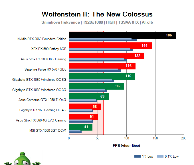 NVIDIA RTX 2060 Founders Edition; Wolfenstein II: The New Colossus; test