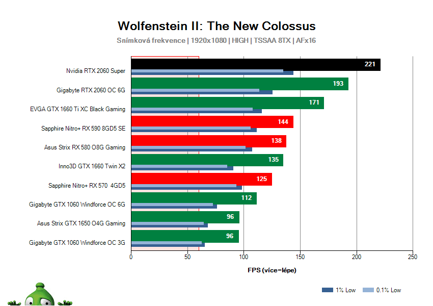 NVIDIA RTX 2060 SUPER Founders Edition; Wolfenstein II: The New Colossus; test