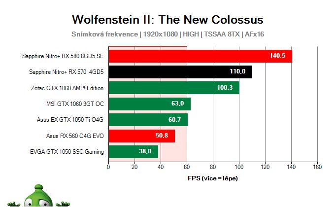 Sapphire Nitro+ RX 570 4GD5; Wolfenstein II: The New Colossus; test