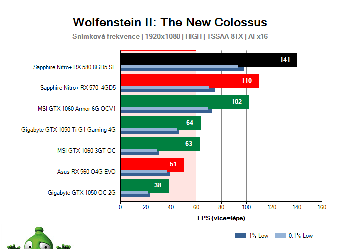 Sapphire Nitro+ RX 580 8GD5 Special Edition; Wolfenstein II: The New Colossus; test