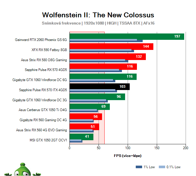 Sapphire Pulse RX 570 ITX 4GD5; Wolfenstein II: The New Colossus; test
