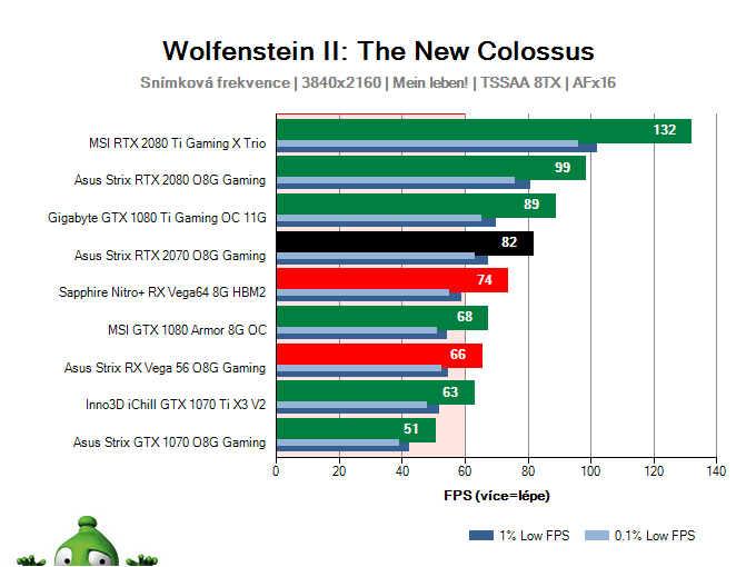Asus Strix RTX 2070 O8G Gaming; Wolfenstein II: The New Colossus; test
