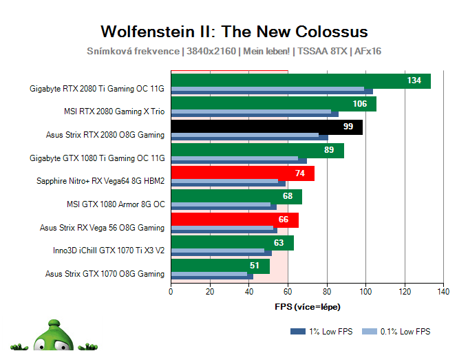 Asus Strix RTX 2080 O8G Gaming; Wolfenstein II: The New Colossus; test