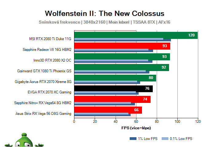 EVGA RTX 2070 XC Gaming; Wolfenstein II: The New Colossus; test
