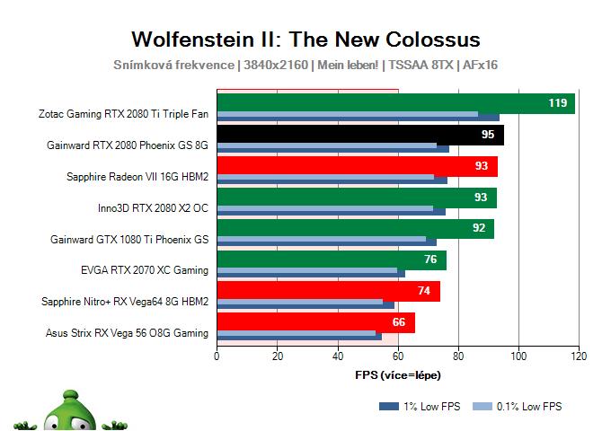 GAINWARD RTX 2080 Phoenix GS 8G; Wolfenstein II: The New Colossus; test