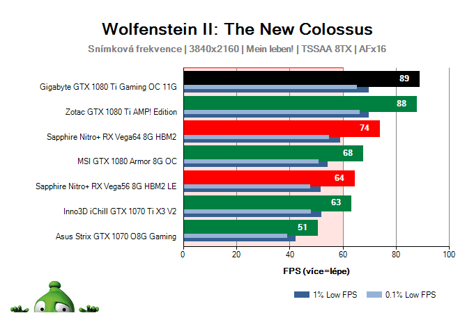 Gigabyte GTX 1080 Ti Gaming OC 11G; Wolfenstein II: The New Colossus; test