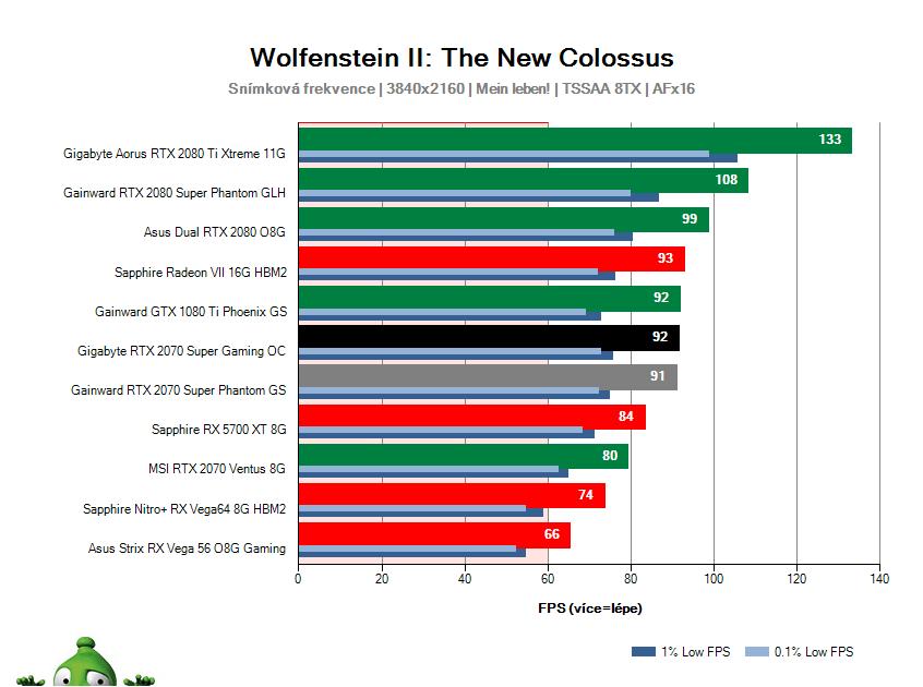 Gigabyte RTX 2070 SUPER Gaming OC; Wolfenstein II: The New Colossus; test