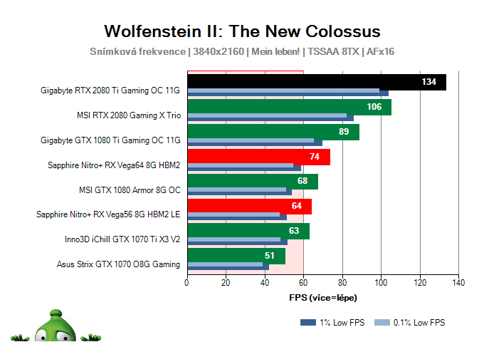 Gigabyte RTX 2080 Ti Gaming OC 11G; Wolfenstein II: The New Colossus; test