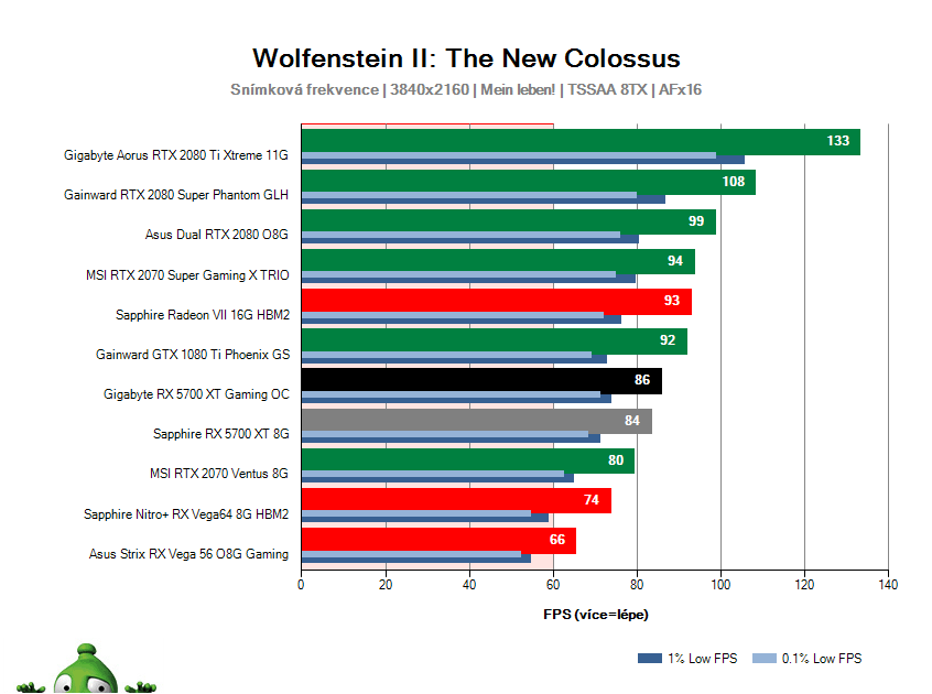 Gigabyte RX 5700 XT Gaming OC; Wolfenstein II: The New Colossus; test