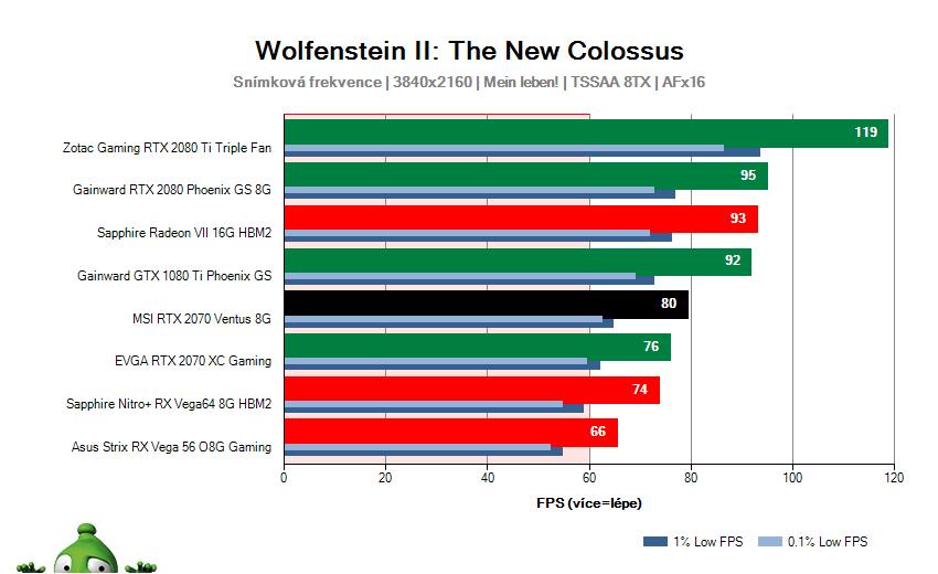 MSI RTX 2070 VENTUS 8G; Wolfenstein II: The New Colossus; test