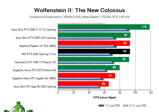 MSI RTX 2080 Gaming X TRIO; Wolfenstein II: The New Colossus; test