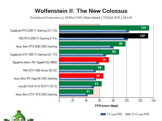 MSI RTX 2080 Ti Gaming X TRIO; Wolfenstein II: The New Colossus; test