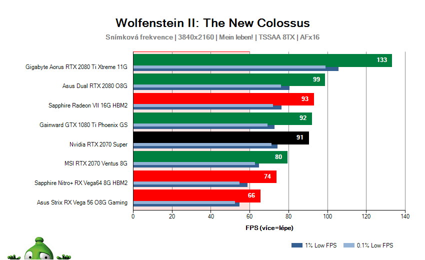 NVIDIA RTX 2070 SUPER Founders Edition; Wolfenstein II: The New Colossus; test