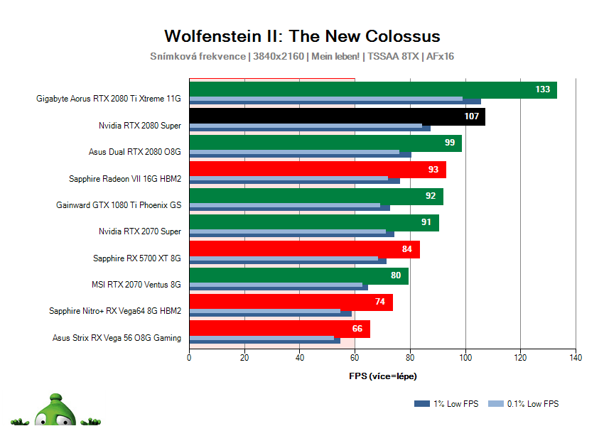 NVIDIA RTX 2080 SUPER Founders Edition; Wolfenstein II: The New Colossus; test