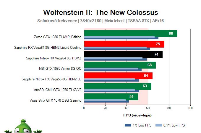 Sapphire Nitro+ RX Vega64 8G HBM2; Wolfenstein II: The New Colossus; test