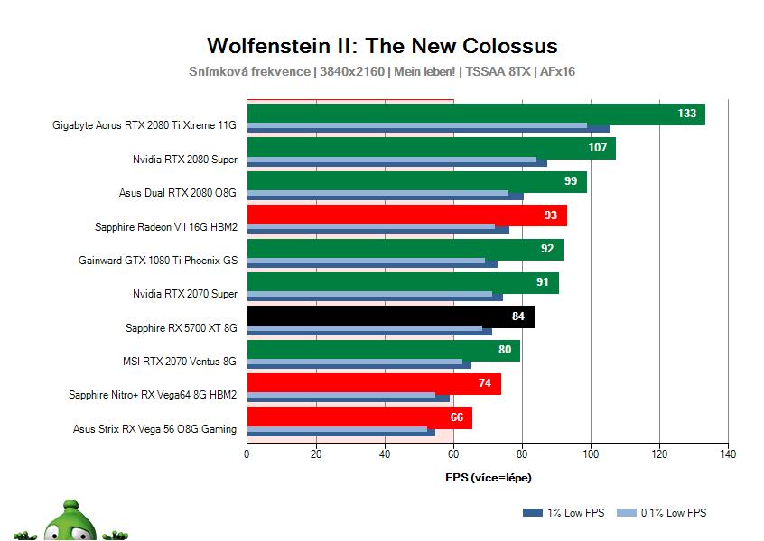 Sapphire RX 5700 XT 8G; Wolfenstein II: The New Colossus; test