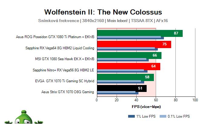 Asus Strix GTX 1070 O8G Gaming; Wolfenstein II: The New Colossus; test