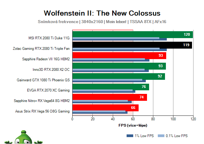 ZOTAC Gaming RTX 2080 Ti Triple Fan; Wolfenstein II: The New Colossus; test