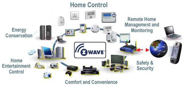 použití Z-wave