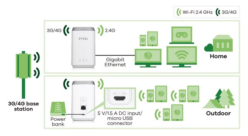 ZyXEL LTE4506, LTE modem
