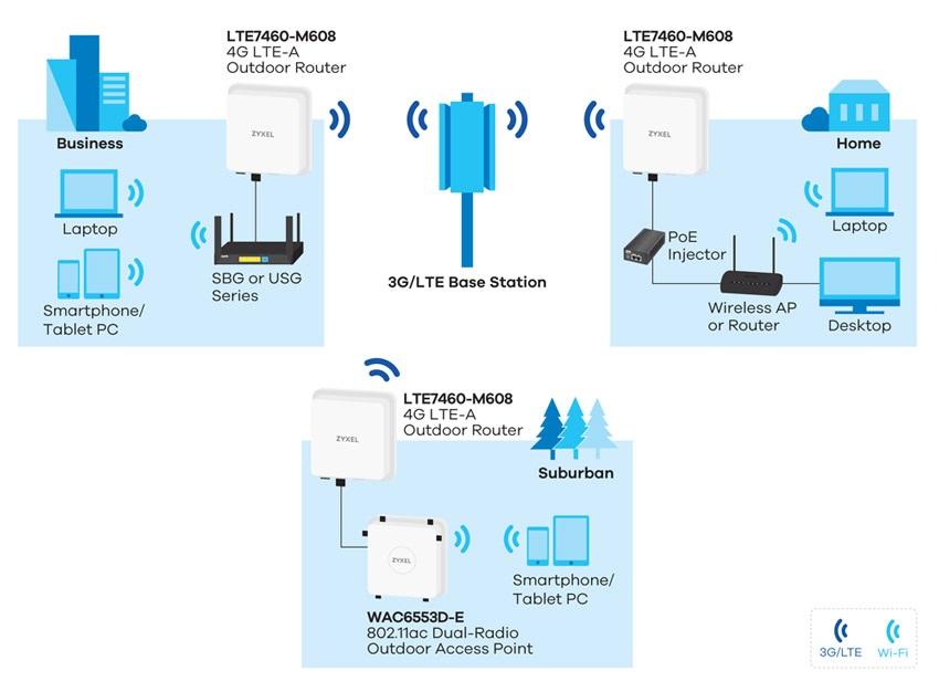 LTE modem ZyXEL LTE7460