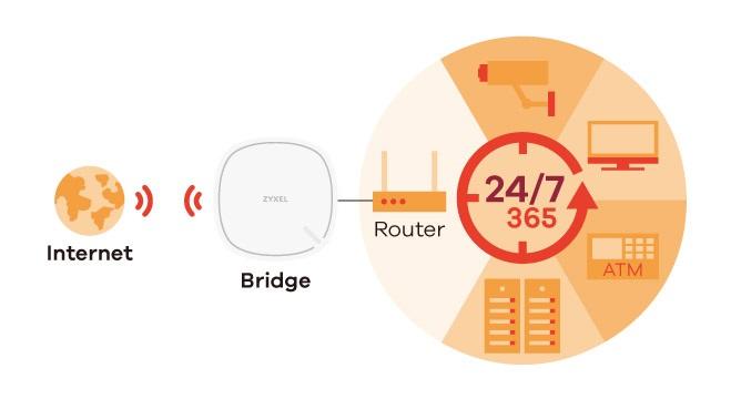 LTE modem ZyXEL LTR3302, bridge