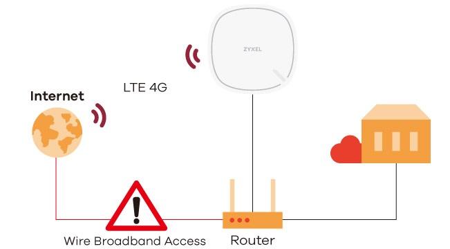LTE modem ZyXEL LTR3302, WAN