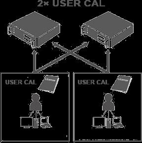 Windows Server CAL