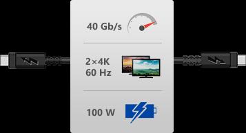 Nekompromisní výkon a rychlost až neskutečných 40 Gbps