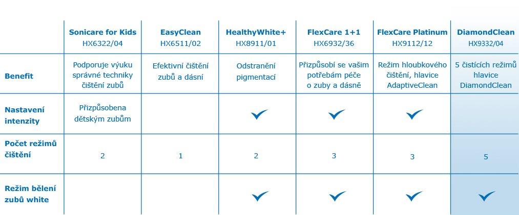 Philips Sonicare DiamondClean HX9332 04 - Elektrický zubní kartáček ... b78401557f