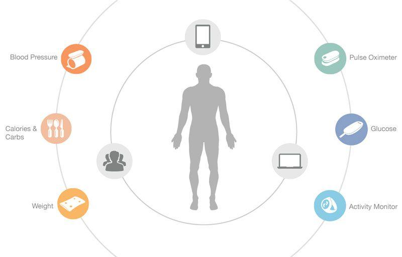 iHealth - Zdraví na displeji smartphonu