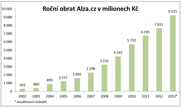 Obrat za rok 2013 dosáhl 9,2 miliardy Kč