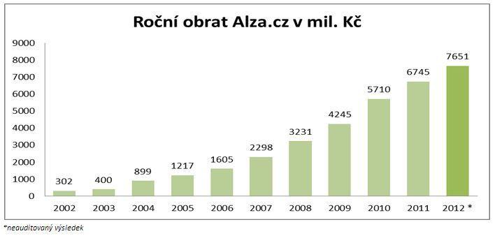 Obrat internetového obchodu Alza.cz v roce 2012 opět rostl edc59dffd7e