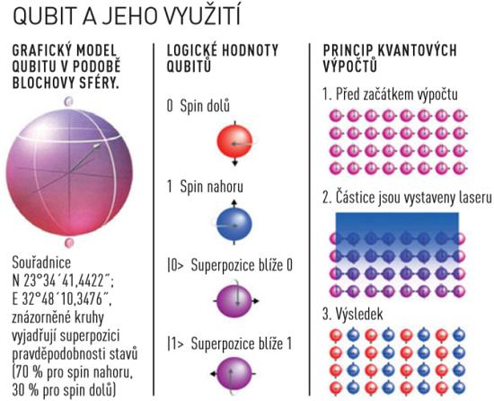 qubit; infografika; jak funguje kvantový počítač