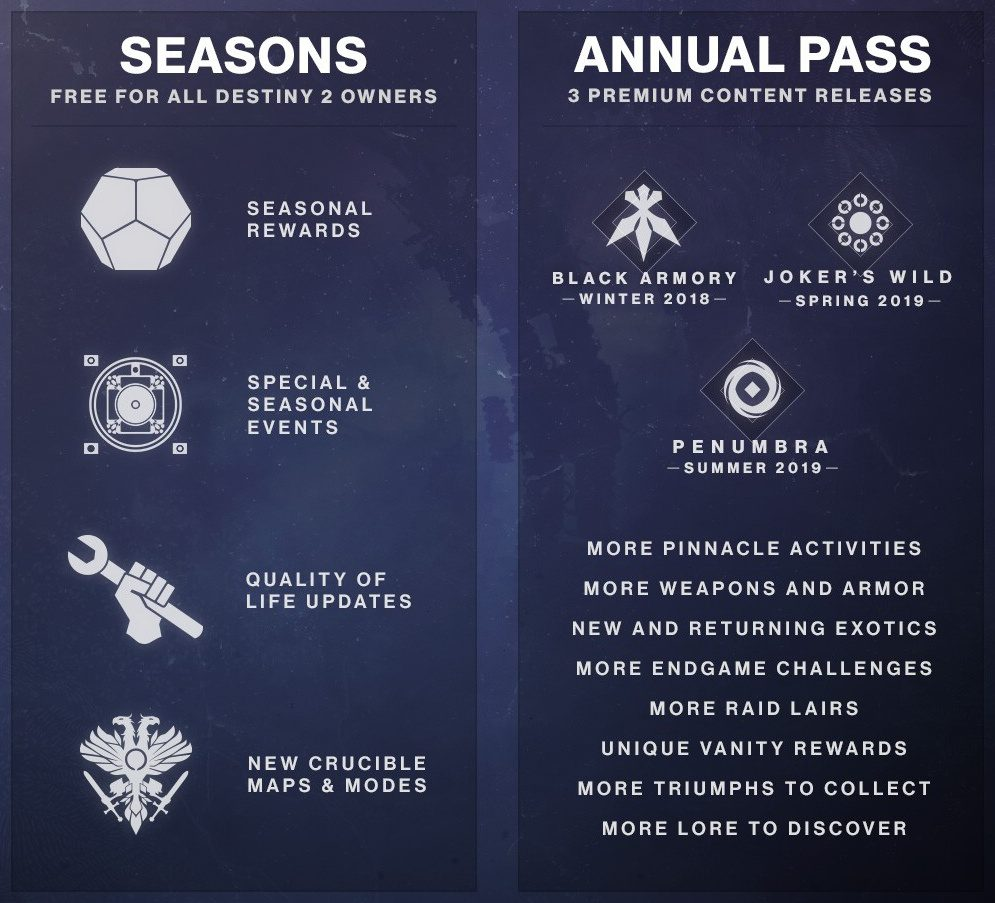 Destiny 2: Forsaken; screenshot: Annual pass, Seasons