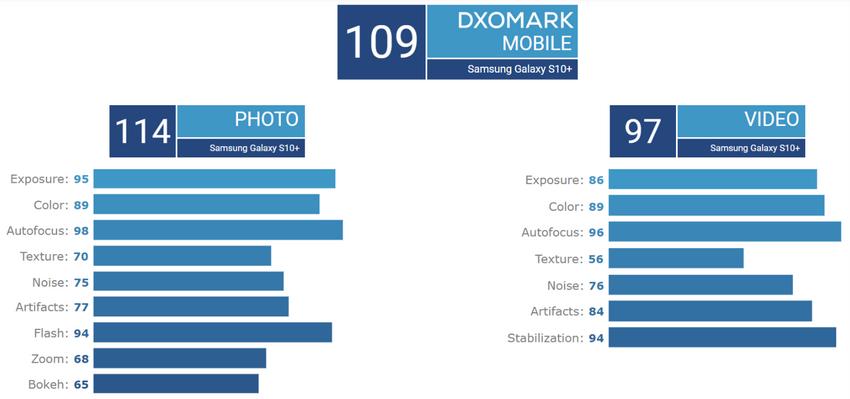 Samsung Galaxy S10+, dxomark