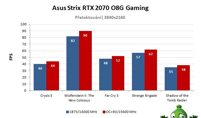 Asus Strix RTX 2070 O8G Gaming; výsledky přetaktování